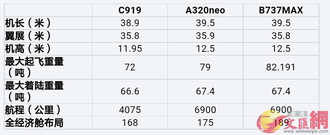 c919與「競爭對手」的數據大比拚