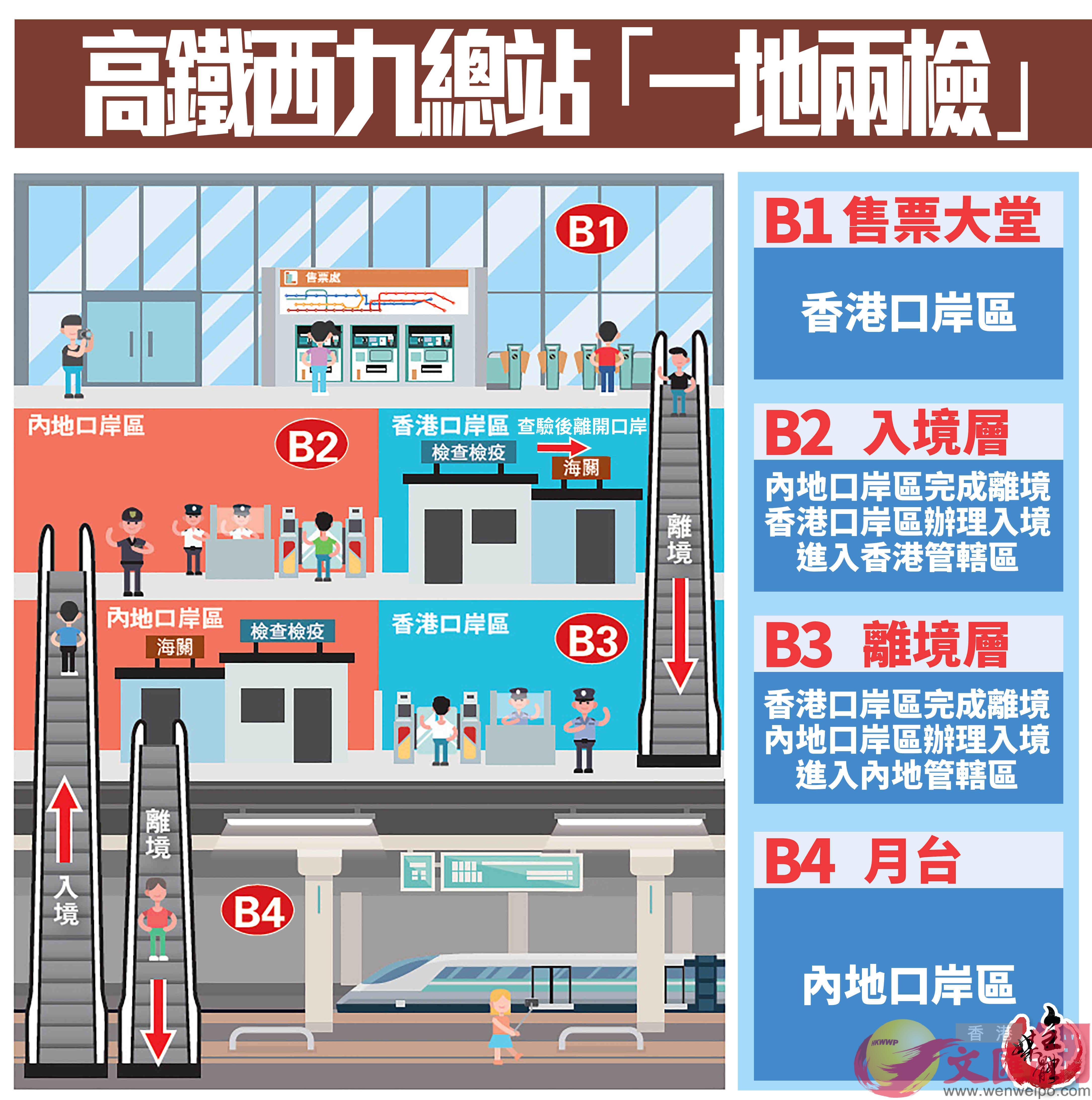 高鐵西九龍總站「一地兩檢」示意圖(大公文匯全媒體製圖)