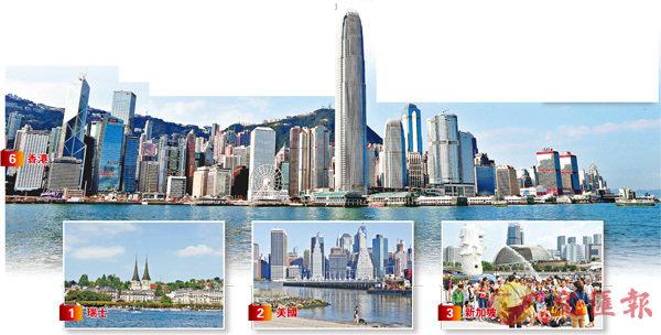 港競爭力升至全球第六