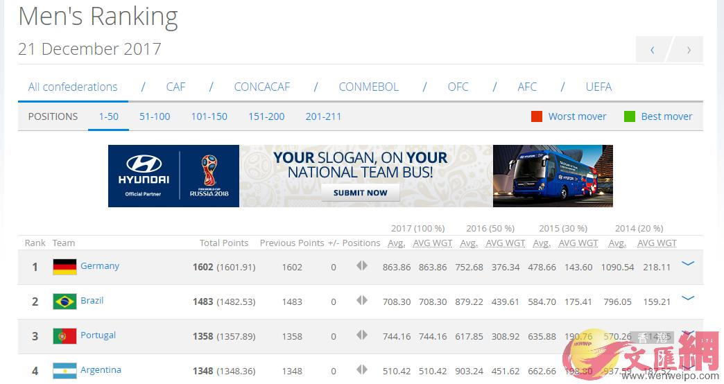國際足聯(FIFA)21日公布男子足球最新排名 (FIFA官網截圖)