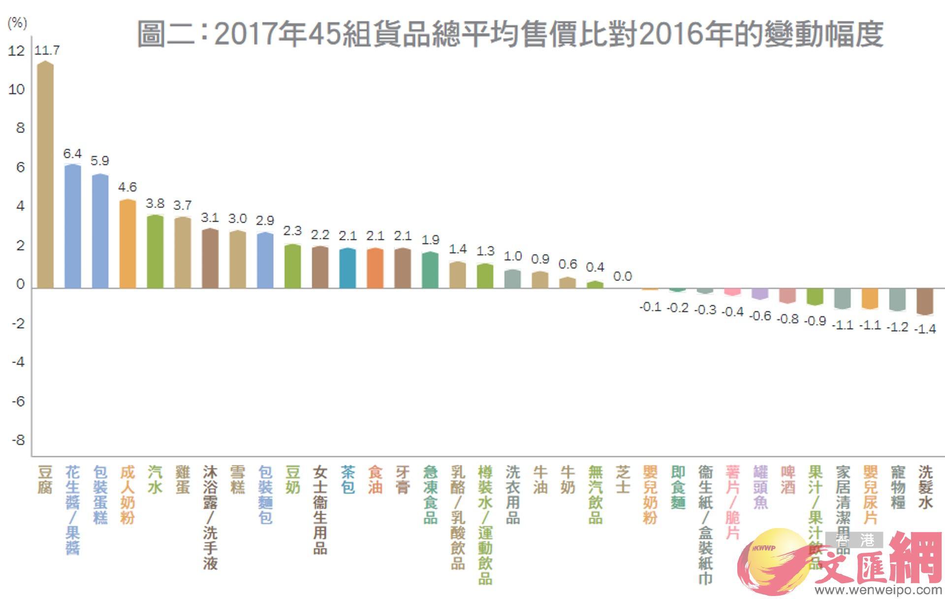 香港超市整體貨價自2005年來首度錄得下跌(美聯社資料圖片)