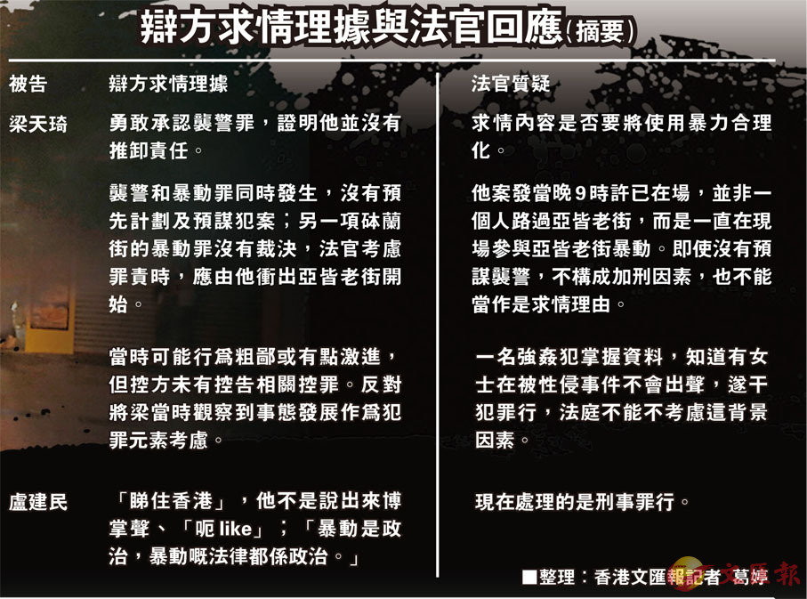 梁天琦暴動罪成 法官斥其合理化暴行