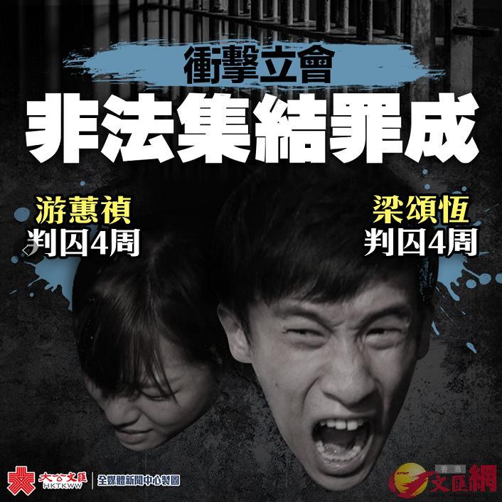 梁頌恆游蕙禎及3名助理非法集結罪成 囚4星期
