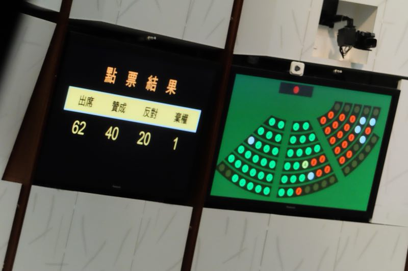 草案以40票贊成、20票反對、1票棄權通過三讀。(大公文匯全媒體記者麥鈞傑 攝)