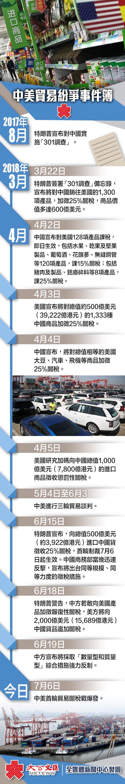 中國對美關稅反制措施已於6日12:01正式實施