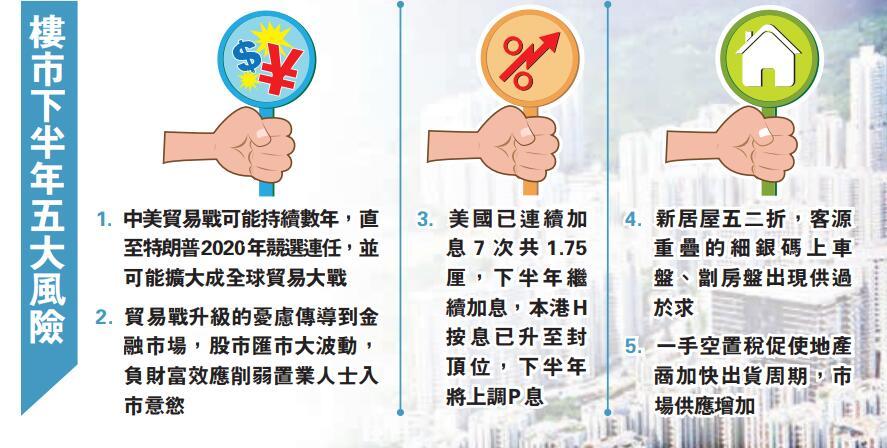 香港樓市:住宅估價堅挺 四個月升一成