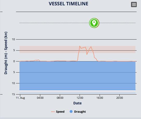 「飛馬峰」號的速度在北京時間11日晚出現明顯變化