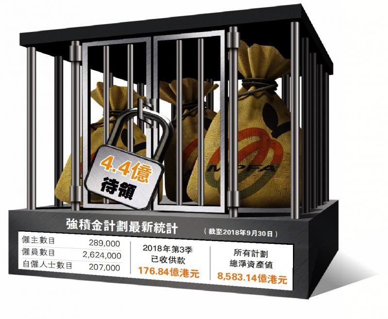 積金局主席黃友嘉透露,由於24.5萬個帳戶資料不全,涉4.4億元強積金無人認領/設計圖片