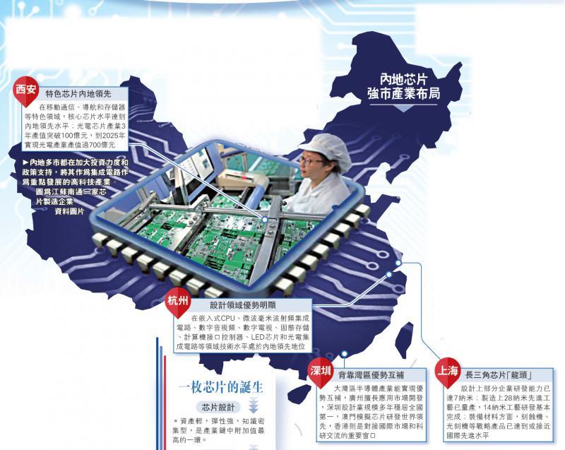 內地多市都在加大投資力度和政策支持,將其作為集成電路作為重點發展的高科技產業。圖為江蘇南通一家芯片製造企業 資料圖片