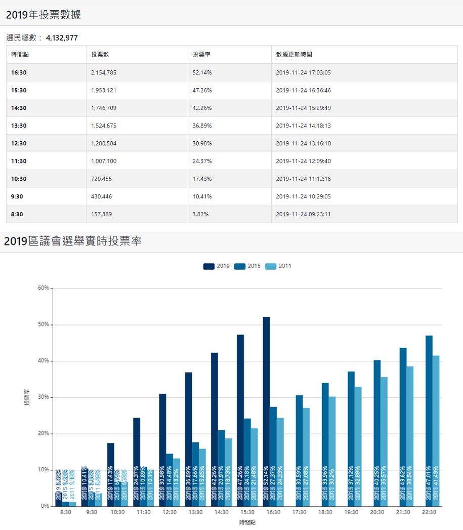 2019香港區議會選舉數據(香港文匯網)
