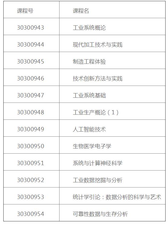 清華大學向北京大學本科生開放的12門優質課程
